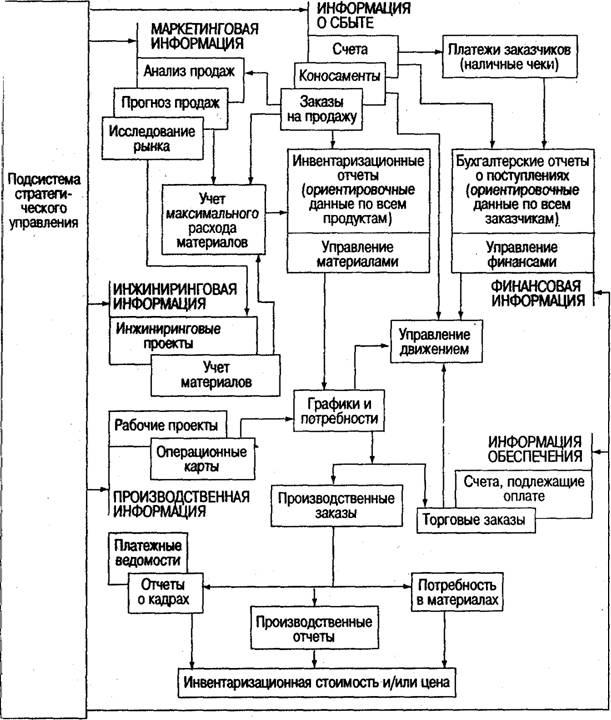 потоками информационной