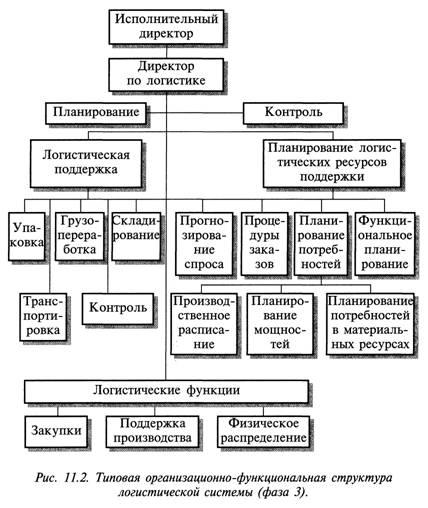структура логистической