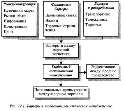 На схеме указаны три группы