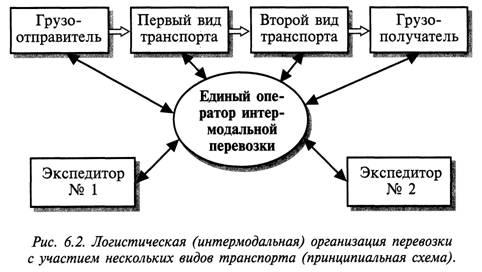 Схема и виды перевозок