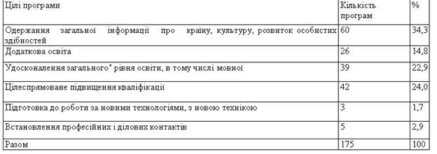 Навчання за а п волгіним російським